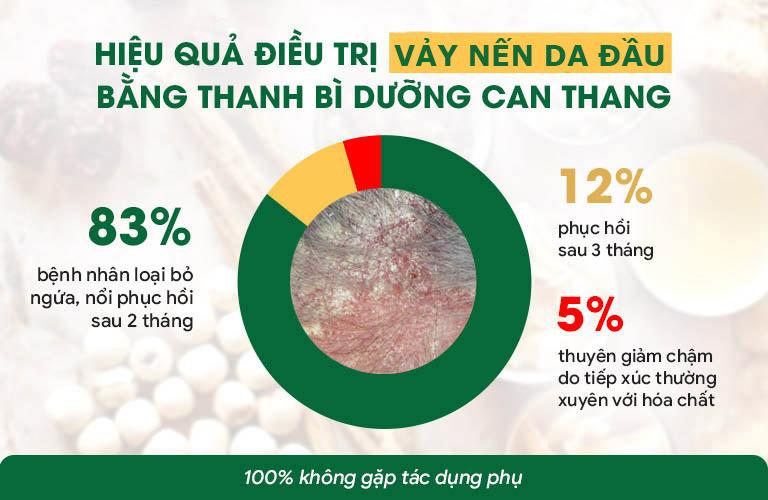 Hiệu quả điều trị vảy nến bằng Thanh bì dưỡng can thang