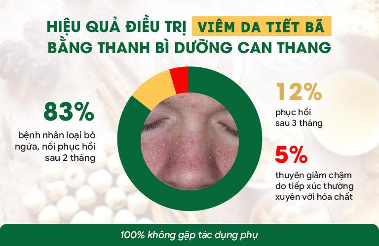 Sau 1 liệu trình, 95% đã hồi phục làn da