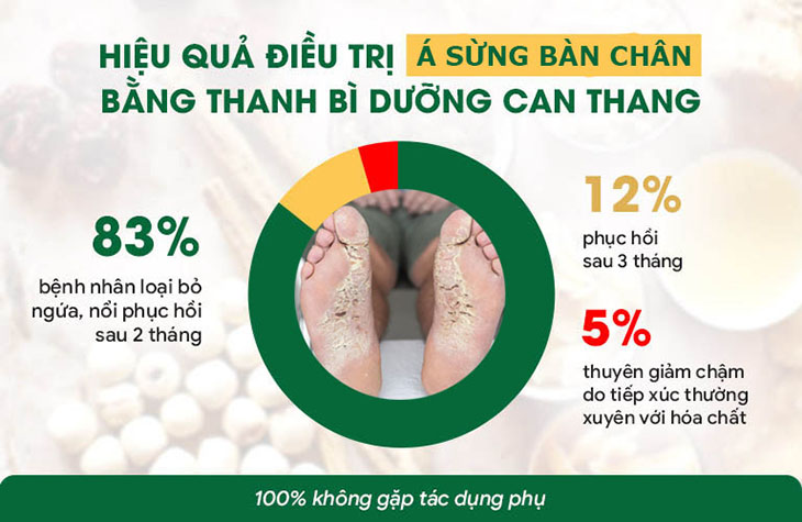 Hiệu quả điều trị của Thanh bì dưỡng can thang