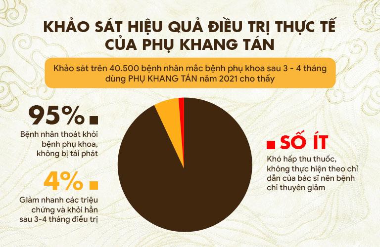 Hiệu quả điều trị của Phụ Khang Tán đã được hơn 40.500 bệnh nhân chứng thực