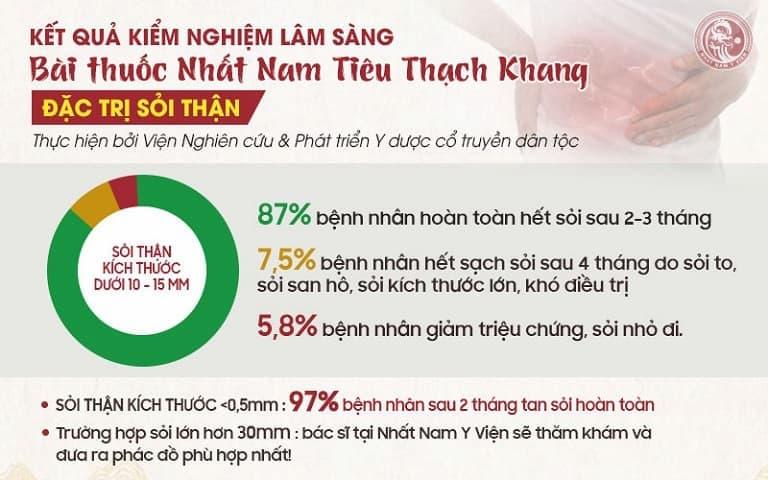Kết quả khảo sát hiệu quả của Nhất Nam Tiêu Thạch Khang trị sỏi thận