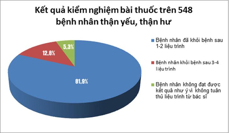 Kết quả khảo sát trên 548 bệnh nhân sử dụng liệu trình Bổ thận Đỗ Minh trong năm 2020