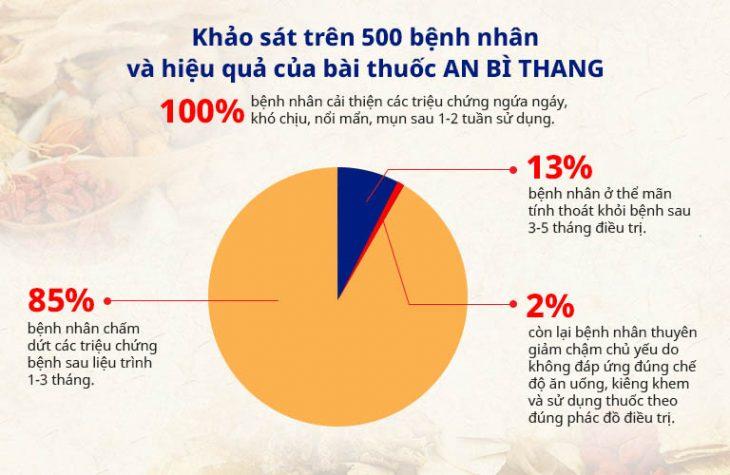 Kết quả khảo sát thực tiễn hiệu quả điều trị của bài thuốc An Bì Thang trên 500 người bệnh viêm da cấp và mãn tính