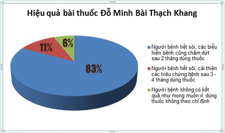 Kết quả khảo sát về hiệu quả bài thuốc Đỗ Minh Bài Thạch Khang