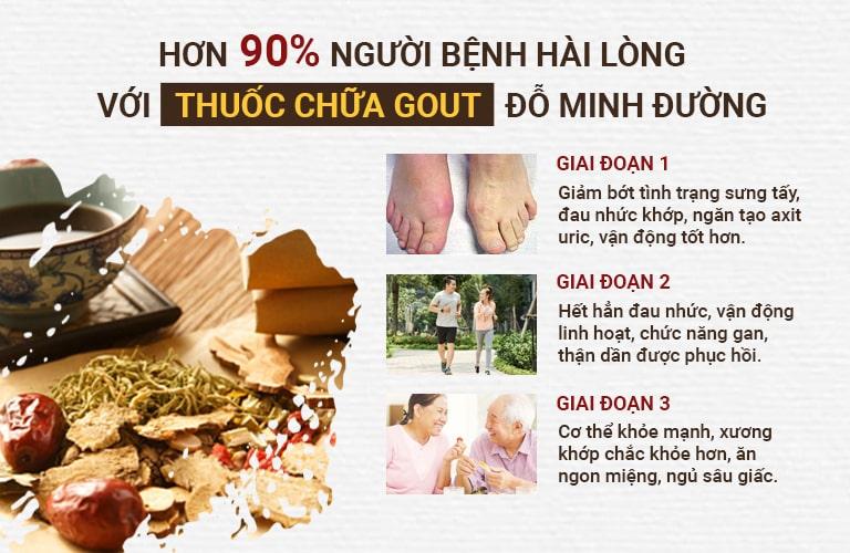 Bài thuốc Gout Đỗ Minh cho hiệu quả rõ ràng qua từng giai đoạn