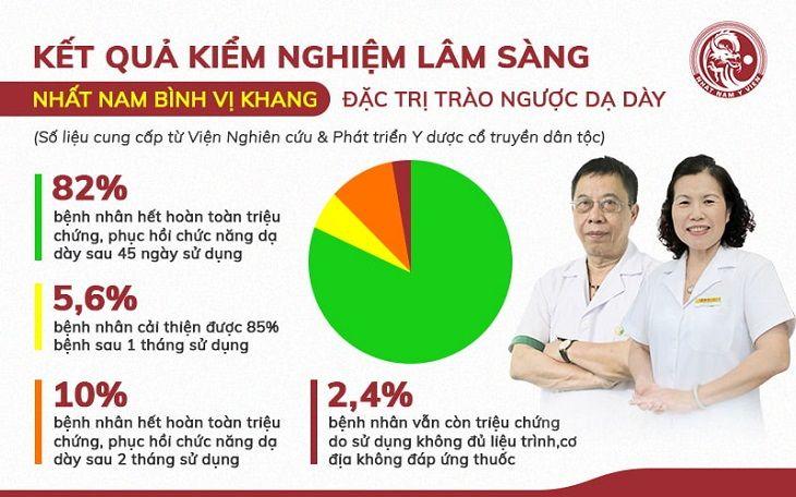 Kết quả kiểm nghiệm bài thuốc Nhất Nam Bình Vị Khang trên 500 bệnh nhân trào ngược dạ dày