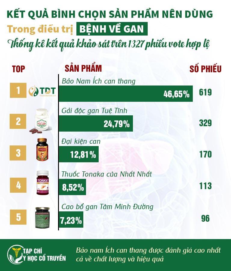 Kết quả bình chọn sản phẩm nên dùng