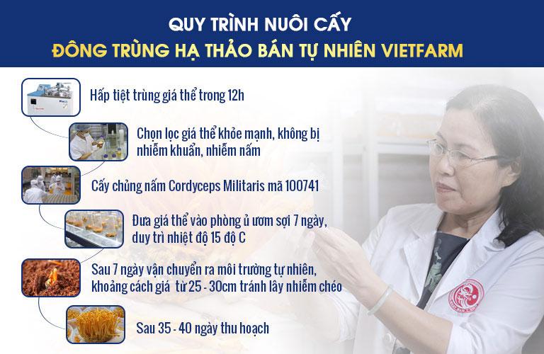 quy trình đtht Vietfarm
